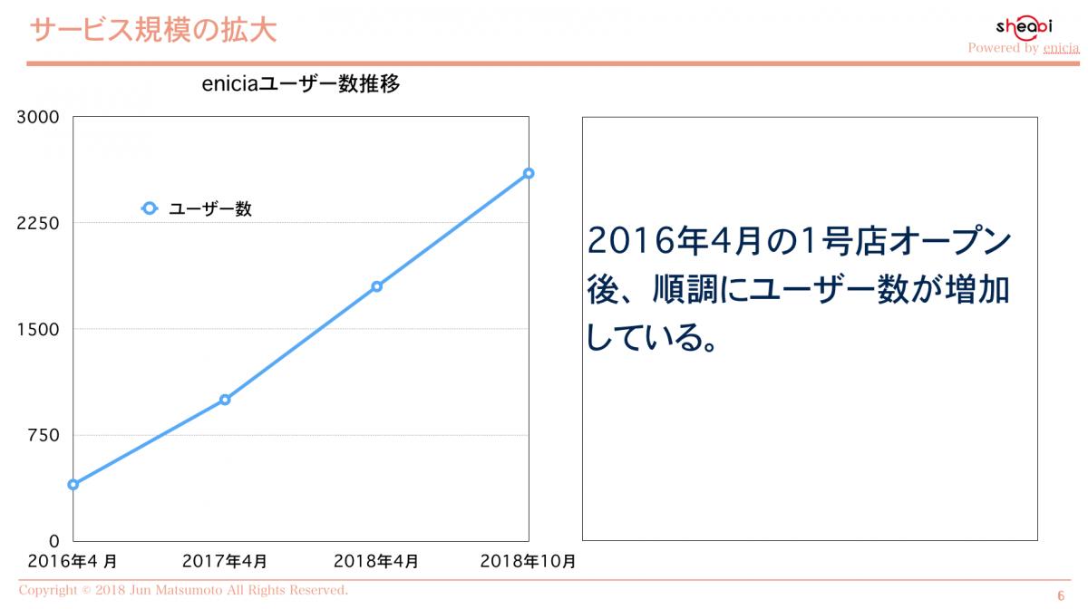 エニシアの会員数増加グラフ